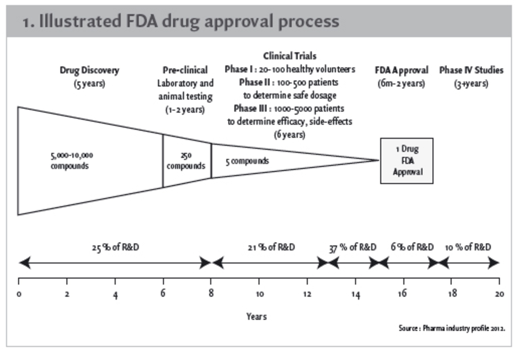 The impact of a biotechnology firm's approval to market a