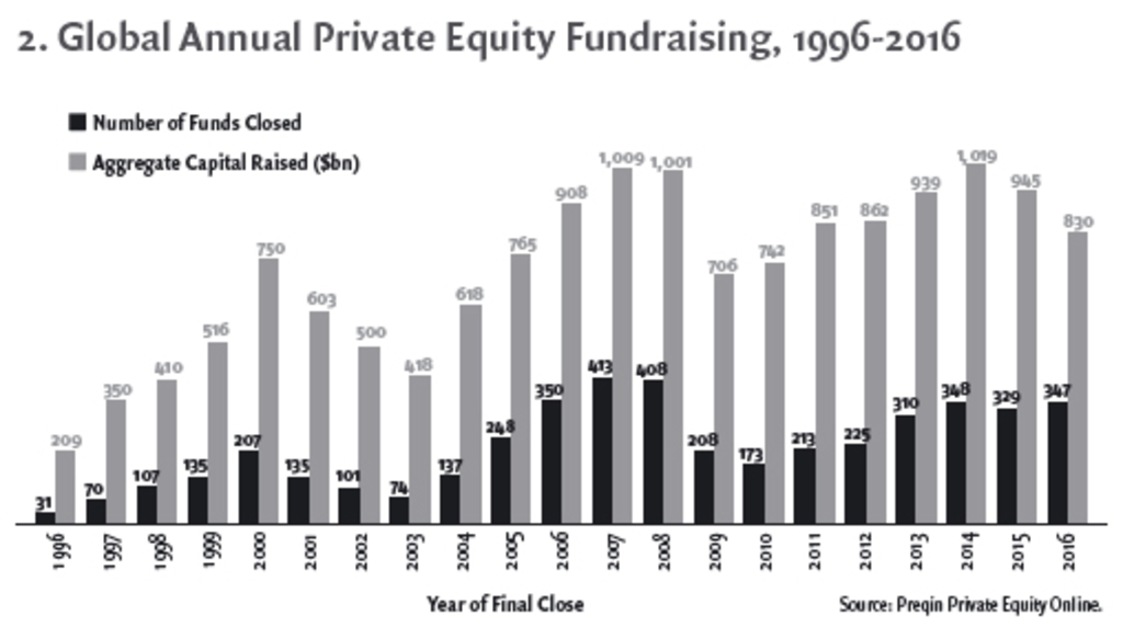 Is Private Equity a victim of its own success? - Revue Banque