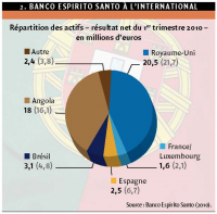 Banco espirito santo a l'international