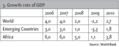 3. Growth rate of GDP