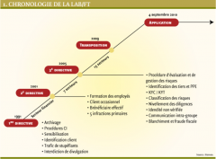 Chronologie de LAB/FT