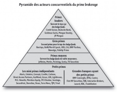 Pyramide des acteurs concurrentiels du prime brokerage