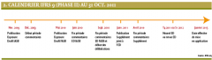 Calendrier IFRS 9