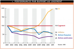 Performances par rapport au logement