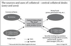 The sources and uses of collateral