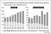 2. Covered bonds en circulation par classe d'actif sous-jacent