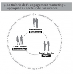 La théorie de l'« engagement marketing » appliquée au secteur de l'assurance