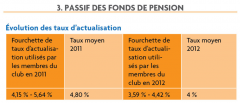 3. Passif des fonds de pension