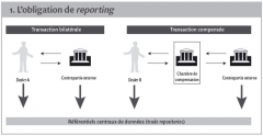 1. L'obligation de reporting