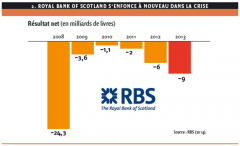 2. ROYAL BANK OF SCOTLAND S'ENFONCE À NOUVEAU DANS LA CRISE