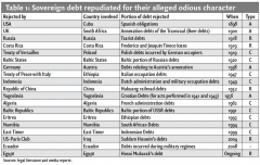 Table 1: Sovereign debt repudiated for their alleged odious character
