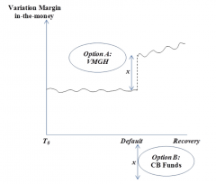 Figure 1. LOLR Funds vs. VMGH