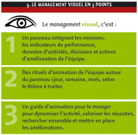 Le management visuel en 3 points