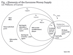 Fig. 1 Elements of the Eurozone Money Supply