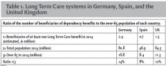 Table 1. Long Term Care systems in Germany, Spain, and the United Kingdom