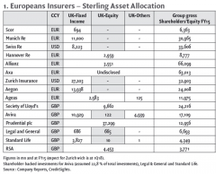 1. Europeans Insurers – Sterling Asset Allocation