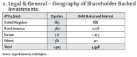 2. Legal & General – Geography of Shareholder Backed Investments