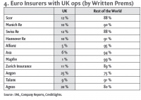 4. Euro Insurers with UK ops (by Written Prems)