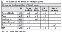 5. The European Passporting rights