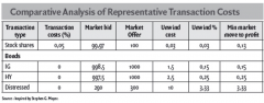 Comparative Analysis of Representative Transaction Costs