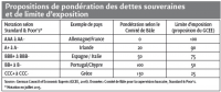 Propositions de pondération