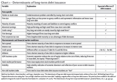 Chart 1 - Determinants of long-term debt issuance