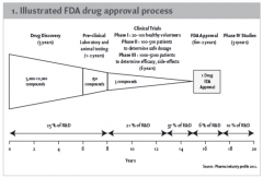 1. Illustrated FDA drug approval process