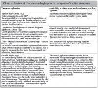 Chart 1. Review of theories on high-growth companies' capital structure