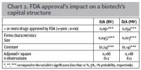 Chart 2. FDA approval's impact on a biotech's capital structure
