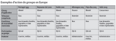 Exemples d'action de groupe en Europe