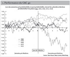 1. Performance du CAC 40
