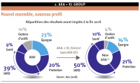 2. AXA + XL Group