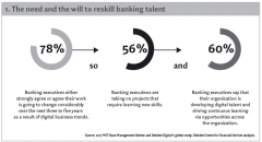 1. The need and the will to reskill banking talent